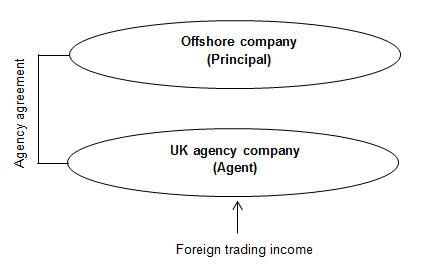 Caratteristiche della UK Agency Company